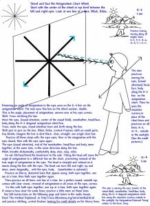 Astigmatism Chart - Tracing, Shifting, Swings 1